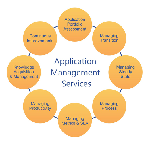 Application_Management_Services